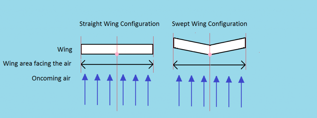 Swept Wing Directional Stability Diagram 1