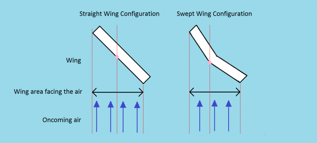Swept Wing Directional Stability Diagram 2