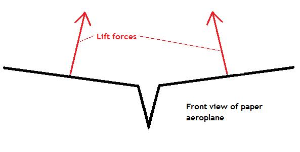 Forces acting on a paper aeroplane' wings - Diagram 1