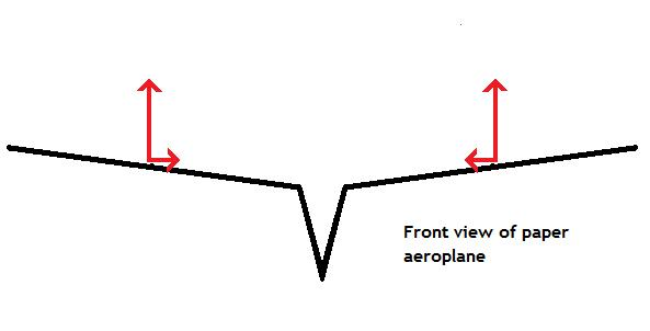 The forces acting on a paper aeroplane's wings - Diagram 2